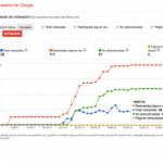 Google Webmaster Tools, conocer el estado de indexación en Google